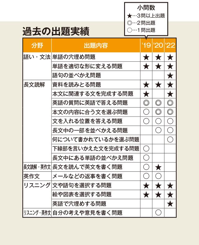 茨城 県 高校 入試 倍率 2020