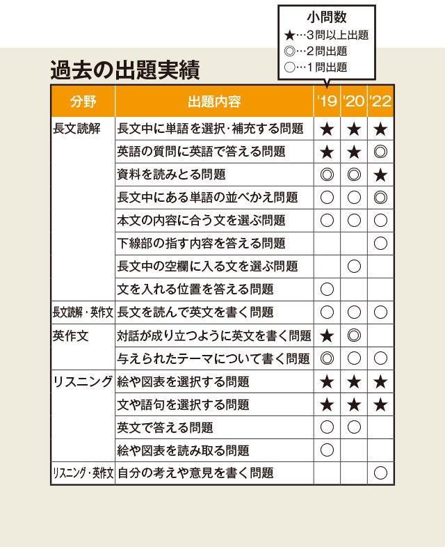 県 倍率 入試 確定 2021 高校 滋賀