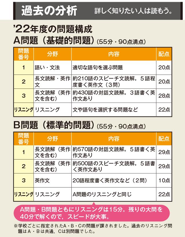 府立 入試 大阪 高校