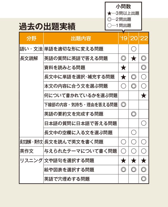 奈良 県 公立 高校 倍率 予想