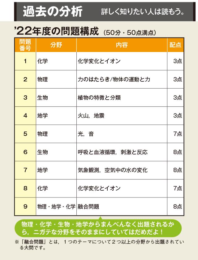 県 入試 倍率 高校 山口
