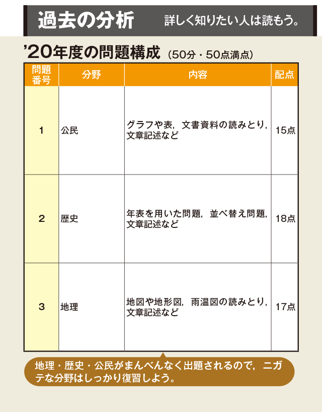 倍率 香川 県 公立 2021 高校