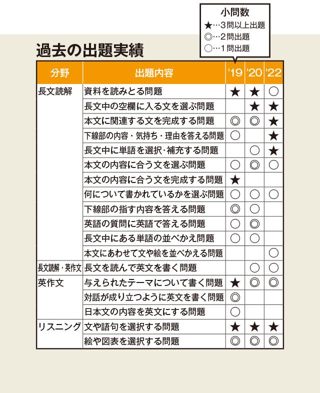 大分 県 高校 入試 2021