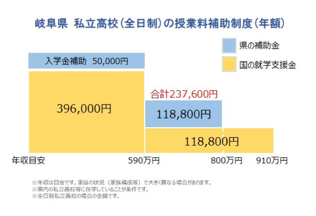 埼玉 県 無償 化 高校