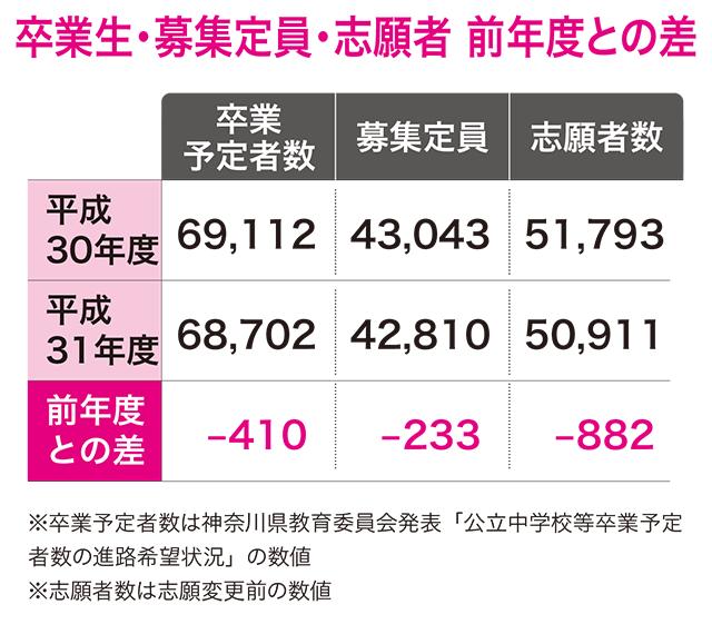 高校 神奈川 倍率 県立