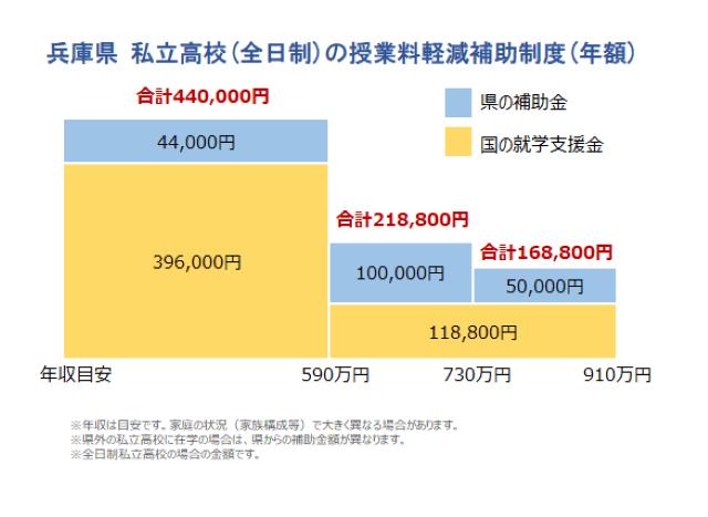 兵庫 公立 県 高校 学事課トップ