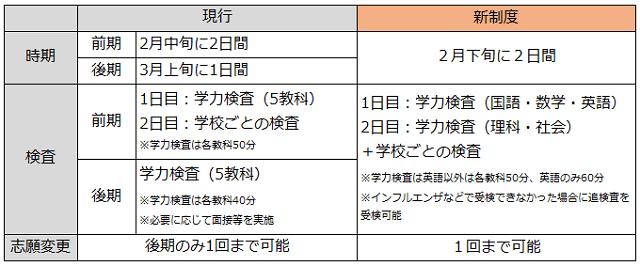 県 日程 埼玉 入試 2021 高校 公立